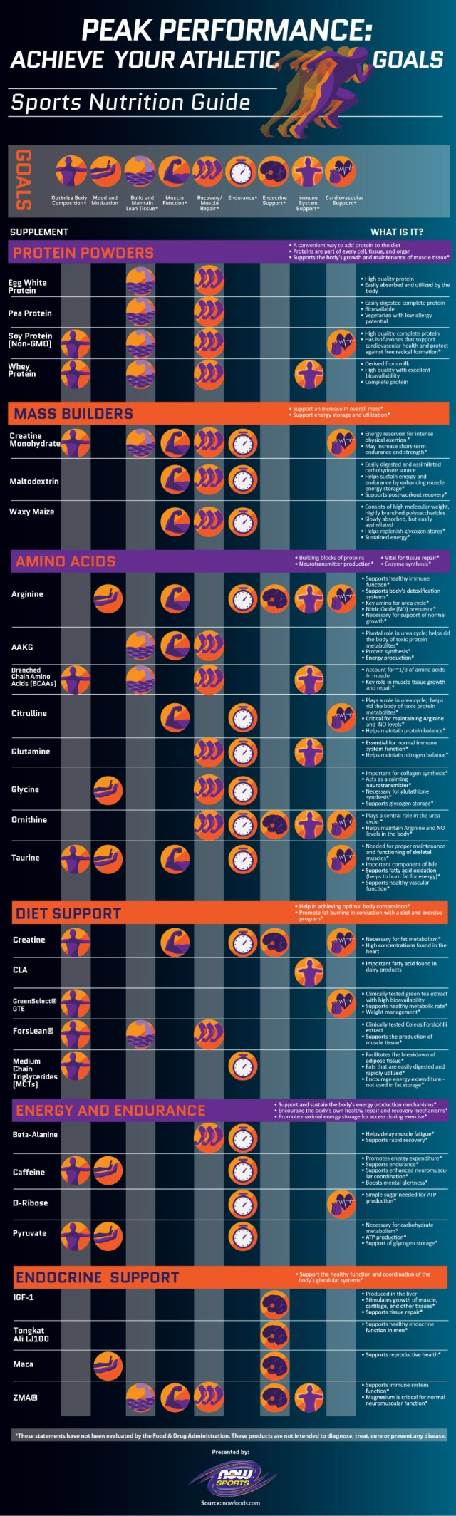 Natural Supplement Infographic